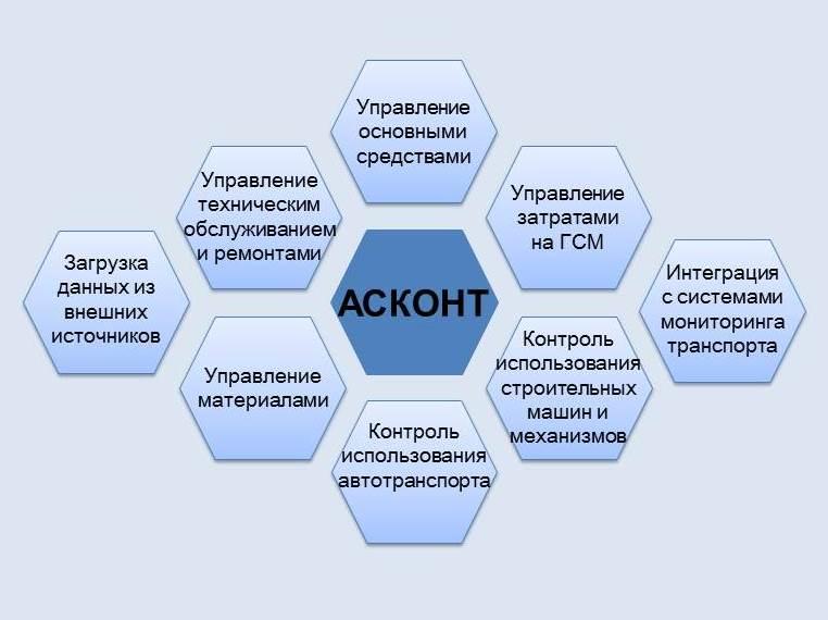 АСКОНТ ООО КСС  АСКОНТ